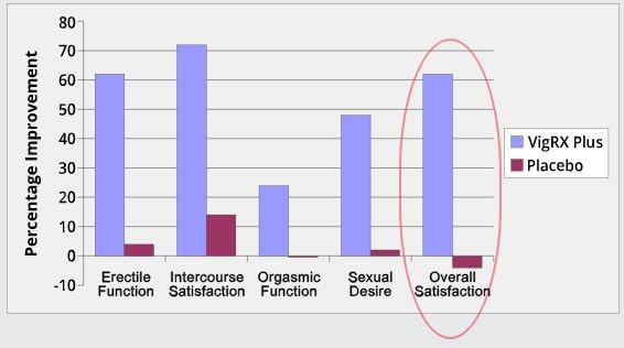 vigrx plus growth chart-min